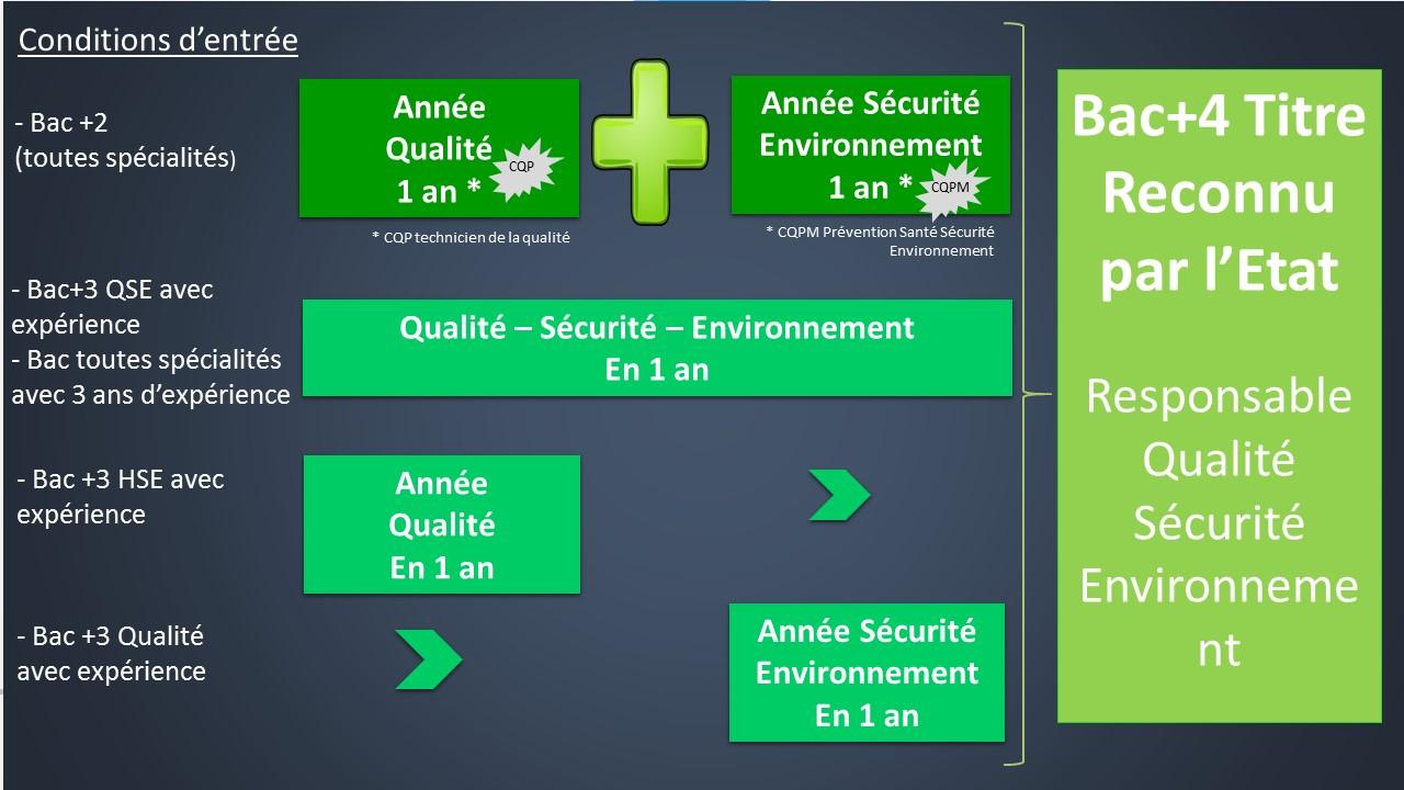 formation bac 4 qse   qualit u00e9 s u00e9curit u00e9 environnement en