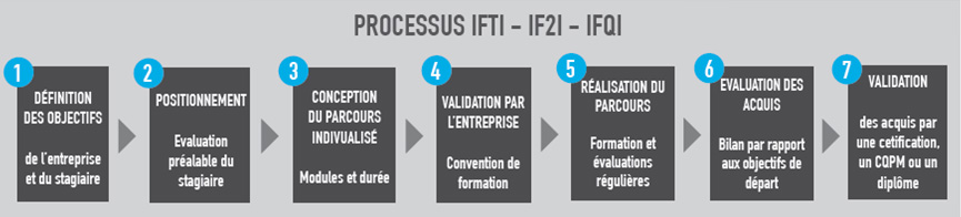 formation-industries-loire-processus-individualisation-de-la-formation