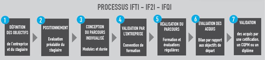 formation-industries-loire-processus-individualisation-de-la-formation