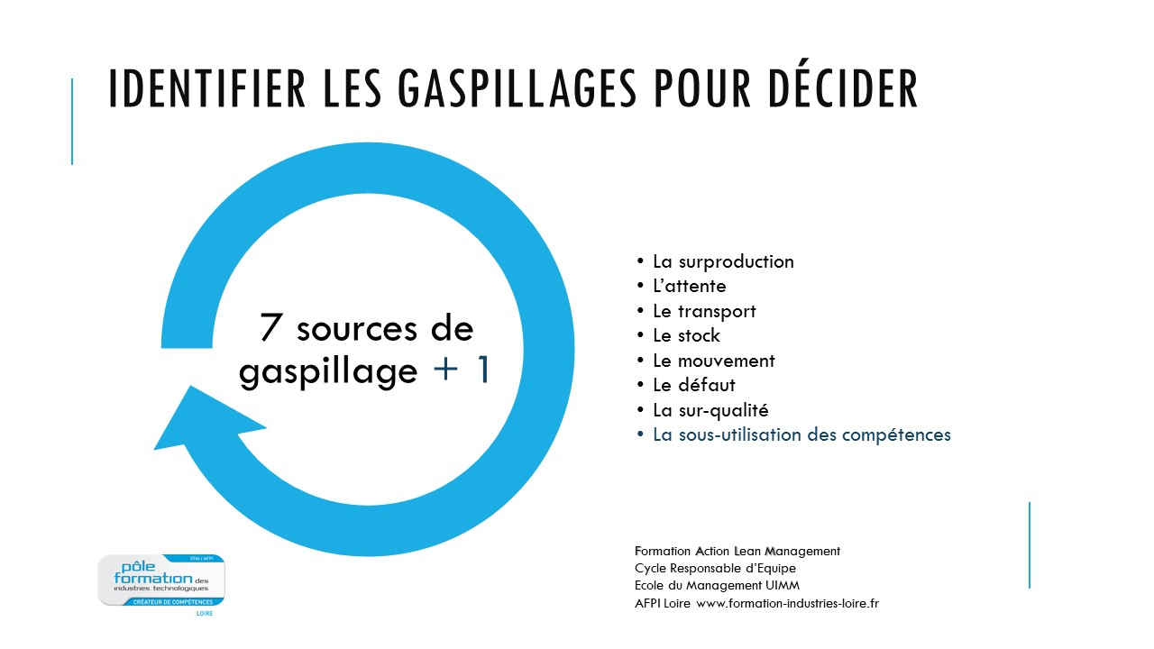 identifier-les-gaspillages-lean-management