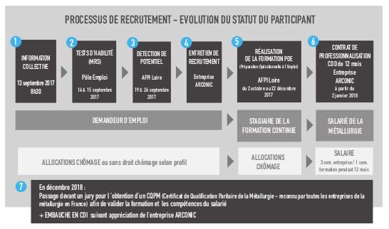 Formation Opérateur Règleur sur Machines de Production AFPI Loire